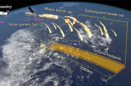 Tiangong's Trail: Aerospace Corp.'s projected path for Tiangong 1's re-entry into Earth's atmosphere. (image courtesy of Aerospace Corp.)